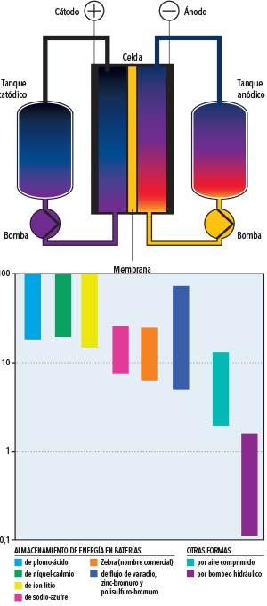 Figura 7. Esquema simplificado de una batería de flujo. Figura 8. Costos comparativos de diferentes sistemas de almacenamiento eléctrico. Adviértase que la escala del eje vertical es logarítmica y que los costos más altos pueden ser casi mil veces mayores que los más bajos.