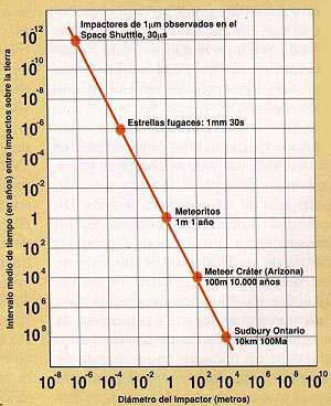 Fig 5. Tiempos medios (en años) que probablemente transcurrirían entre el choque con la Tierra de objetos de diferente tamaño (medido en metros)