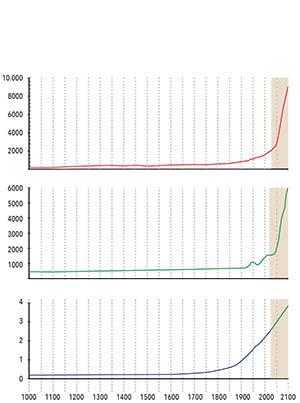 Figura 1. Paralelismo entre el crecimiento de la población mundial (curva roja), el producto bruto per cápita (curva verde) y el consumo promedio de energía por habitante (curva azul) durante el último milenio. Son cifras mayormente estimadas en, respectivamente, millones de habitantes, dólares actuales por habitante y kW por persona. Los tramos finales de las curvas (sobre el sombreado), entre el presente y el año 2100, son proyecciones realizadas suponiendo que las tendencias actuales se mantengan invariables en las próximas décadas.