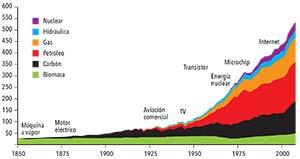 Figura 2. Evolución del uso de recursos energéticos y algunas tecnologías que marcan las épocas. La leña fue el combustible dominante antes de la Revolución Industrial, cuya primera fase fue impulsada por la hulla o carbón mineral. La segunda etapa de dicha revolución estuvo dominada por el petróleo, y en la etapa que estamos viviendo el gas natural se insinúa como el combustible preferido por aquellos con acceso a él, que lo usan mayormente para producir electricidad, la energía propia de las nuevas tecnologías. Las cifras del eje vertical indican consumo anual en exajoules (EJ). Un EJ equivale a la energía contenida en unas 24 millones de toneladas de petróleo.