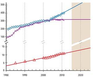 Figura 3. Evolución de la potencia de generación eléctrica instalada en el mundo con tres formas de energía: hidráulica (curva azul), nuclear (curva violácea) y geotérmica (curva roja). En las dos primeras, las rectas representan la proyección hacia la derecha del comportamiento de los últimos 10 años, que difiere de los 20 que les precedieron; en la tercera ese quiebre no se produjo, pero se trata de una forma muy poco difundida de energía. Adviértase que la escala vertical de la parte superior de la figura es 20 veces más comprimida que la de la parte inferior. De haberse representado el aprovechamiento de la energía geotérmica en la escala superior, su pendiente de crecimiento hubiese resultado imperceptible.