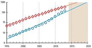 Figura 4. Evolución de la potencia de generación eléctrica con energía eólica (curva roja) y solar fotovoltaica (curva azul). Las unidades son GW pero, a diferencia de la figura anterior, la escala en esta figura es logarítmica, lo que indica un crecimiento exponencial, con tasas anuales acumulativas para los últimos quince años que superan el 30% para la energía solar y el 20% para la eólica.