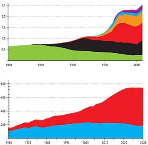 Figura 5. Arriba. Consumo per cápita de energía en el mundo a lo largo de los últimos dos siglos (expresado en kW) y su composición según sus fuentes, que son, de abajo hacia arriba, leña, carbón mineral, petróleo, gas natural, fuerza hidráulica y fisión nuclear. Abajo. Evolución del consumo global de energía en quads por año desde 1965 y su proyección hasta 2035 sobre la base de que se mantengan las tendencias actuales. La franja azul corresponde a los países miembros de la OCDE; la roja, a los demás. Se prevé que hacia 2035 entre el 60% y el 70% del consumo energético global provendrá de los segundos.