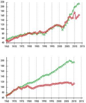 Figura 6. Variación del PBI (verde) y del consumo final de energía (rojo) entre 1965 y el presente en la Argentina (izquierda) y en los países integrantes de la OCDE (derecha). Las unidades son índices cuyas bases 100 son los valores de 1993 para la primera y de 1973 para los segundos. La curva del consumo energético argentino coincide (por lo menos hasta 2008) con la curva de evolución del PBI. Los países de la OCDE exhiben similar comportamiento hasta 1974; después de esa fecha, en coincidencia con la sanción de medidas para fomentar el uso eficiente de la energía, el PBI siguió creciendo en forma sostenida, pero el consumo de energía no varió significativamente.