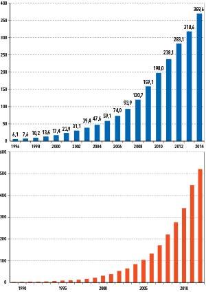 Crecimiento de la generación eólica en el mundo desde 1989. Las barras azules indican potencia instalada medida en GW. Las barras rojas, energía generada, medida en TWh.