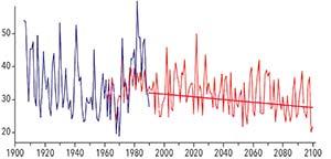 Variaciones registradas en el caudal del río Atuel entre 1900 y el presente (líneas azules) y variaciones estimadas con ayuda de un modelo hidrológico hasta fines del siglo XXI (líneas rojas). Las proyecciones indican tanto la fuerte variabilidad interanual típica de los Andes centrales, como una tendencia general negativa a lo largo del siglo, marcada por la recta roja. Los valores del eje vertical son m3/s.