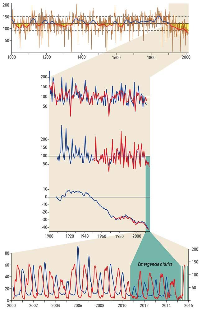 1) Variación de las precipitaciones en los Andes centrales durante el último milenio (líneas sepia), estimada estudiando los anillos de crecimiento del ciprés de la cordillera (Austrocedrus chilensis). Las cifras del eje de la izquierda indican diferencias porcentuales con relacion a la precipitación media del período 1925-2010.  La línea azul y roja muestra las mismas variaciones en forma suavizada y diferencia los períodos húmedos (azul) de los secos (rojo). El sombreado amarillo destaca los segundos. Datos de estudios realizados en la Universidad Austral de Chile, Valdivia.  2) Detalle del período 1900-2010 del gráfico anterior. Las líneas rojas marcan las precipitaciones estimadas estudiando los anillos de crecimiento del ciprés de la cordillera, es decir, son las del gráfico precedente dibujadas en distinta escala temporal. Superpuestas en azul están dibujadas líneas que representan los datos meteorológicos tomados durante dicho período. Se advierte que existe razonable coincidencia de ambas series.  3) Variación anual entre julio de cada año y junio del siguiente de los caudales de diez ríos andinos (azul) y de la nieve caída en ocho sitios de alta montaña de los Andes centrales argentinos y chilenos (rojo). Las cifras del eje de la izquierda indican diferencias porcentuales con relacion a los valores medios del período 1951-2010.  4) Variaciones a lo largo de un siglo de la masa de hielo del glaciar Echauren norte, situado en los Andes chilenos a unos 50km al sureste de Santiago. La línea roja refleja las mediciones del glaciar realizadas a partir de 1972; la azul, estimaciones basadas en registros hidrometeorológicos. La tendencia de retroceso es similar a la observada en otros glaciares andinos. Las unidades del eje de la izquierda son porcentajes por encima y por debajo de la masa de hielo de dicho glaciar en 1906, que en el gráfico correspondería a la línea horizontal.  5) Variaciones del caudal del río Mendoza registradas en la estación de aforo Guido (a