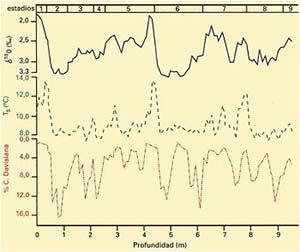 Fig 1. Variación en profundidad de las relaciones isotópicas del oxígeno, temperatura superficial del agua (ºC ) y abundancia del radiolario Cyclaphora Davisiana en el testigo marino RC11-120 (modificado de Hays et al, 1976)