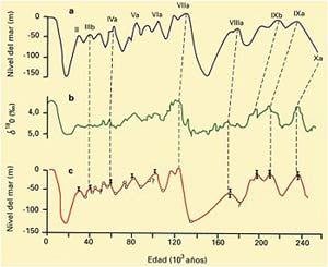 Fig 2 a) Curva de las variaciones del nivel del mar durante el Cuaternario en la Península Huon. Nueva Guinea. b) Curva suavizada y procesada por promedios móviles de las relaciones isotópicas del oxígeno contenidas en valvas del foraminífero bentónico Uvigerina senticosa, contenidas en el testigo V19-30. c) Curva de las variaciones del nivel del mar en la Península Huon recalculada luego de una correlación con la curva b) (modificado de Chappell y Shackleton, 1986).