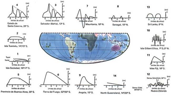 Fig 4. Curvas holocénicas -para los últimos 10.000 años- de variación del nivel del mar en el Hemisferio Sur (modificado de Isla, 1989)