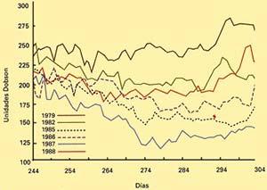 Fig 6. Variaciones diarias (entre 1979 y 1988) del nivel de ozono atmosférico medidos (en unidades Dobson) por el sensor TOMS, al sur del paralelo 30º S entre septiembre y octubre (modificado de Schoeberl, 1988).