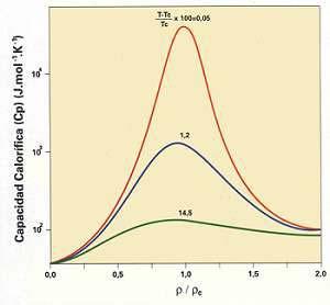 Fig. 1. Capacidad calorífica a presión constante del C02 en función de la densidad reducida (densidad reducida es la densidad en cada punto dividida por le densidad crítica). En cada isoterma se índica cuánto difiere la temperatura respectiva de la temperatura crítica (por ciento). (La capacidad calorífica de una substancia es la cantidad de energía que en forma de calor debe suministrársele para elevar su temperatura en un grado.)