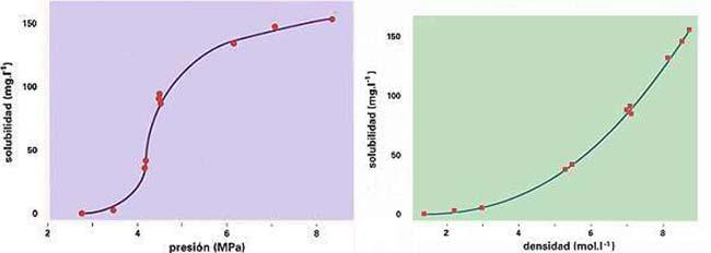 Izq: Fig. 4. Solubilidad del CHI3 (triiodo metano) en SF6 (hexafluoruro de azufre) en función de la presión. Der.: Fig. 5. Solubilidad del CHI3 en SF6 en función de la densidad.