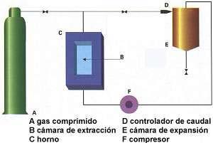 Fig. 6. Esquema del proceso de extracción con fluidos supercríticos (SFC).