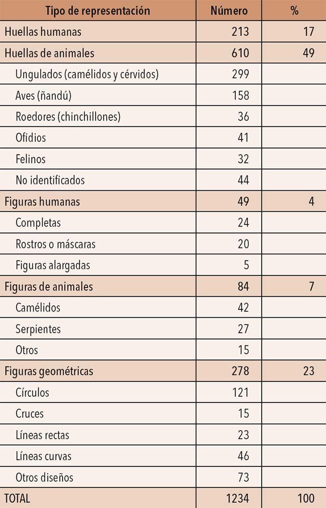 Clasificación de las 1234 representaciones rupestres prehispánicas relevadas en la Senda de los Beliches