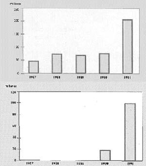 FIG 3. IMPORTACION ARGENTINA DE DOS DESTINOS DEL LEJANO ORIENTE (1987-1991): KOREA (1) Y HONG KONG (2) - FUENTE INDEC, TOMADO DE DARRIGAN & PASTORINO, 1995