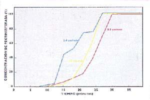Fig 6  Influencia de la velocidad de carga de la muestra sobre la forma de las curvas de ruptura