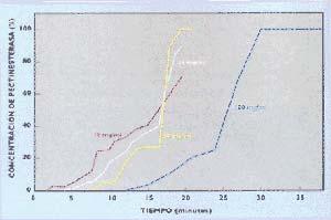 Fig 7b Influencia de la concentración de la muestra sembrada en la columna cromatográfica sobre la forma de las curvas de ruptura