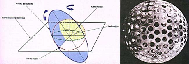 Izq: Figura 1. Puntos nodales de la  órbita de un satelite. Der: Figura 2.Imagen del satélite  LAGEOS