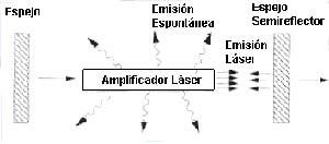 Fig 1 Esquema de funcionamiento de un laser de luz visible. La luz emitida por el medio amplificador se refleja en los espejos, que la dirigen nuevamente a aquel y producen, con cada nuevo pasaje, un aumento de su intensidad. La salida de la luz de la cavidad resonante tiene lugar por uno de los espejos, que es semitransparente a la luz que incide sobre él.