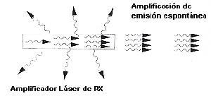 Fig 2 Esquema de funcionamiento de un laser de rayos X por amplificación de emisión espontánea (ASE). Compárese con el esquema de la figura 1.