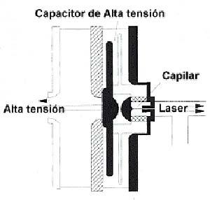Fig 4 Esquema del aparato de la figura 3