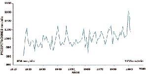 Tendencia de las precipitaciones en la pampa húmeda, obtenida a partir de promediar datos de Paraná, Rosario, Concordia, Buenos Aires, Azul y Mar del Plata. La propensión al aumento comenzó a evidenciarse a partir de 1950. Datos obtenidos por Vicente Barros et al. en 1995