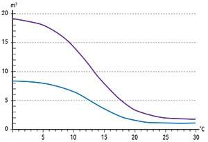 Figura 4. Comparación del cambio del consumo diario de gas residencial con los cambios de temperatura en el sur de la Argentina (curva superior) con el registrado en el centro y norte del país. El eje vertical mide, en metros cúbicos, el consumo por unidad residencial; el horizontal, la temperatura media mensual en grados centígrados.