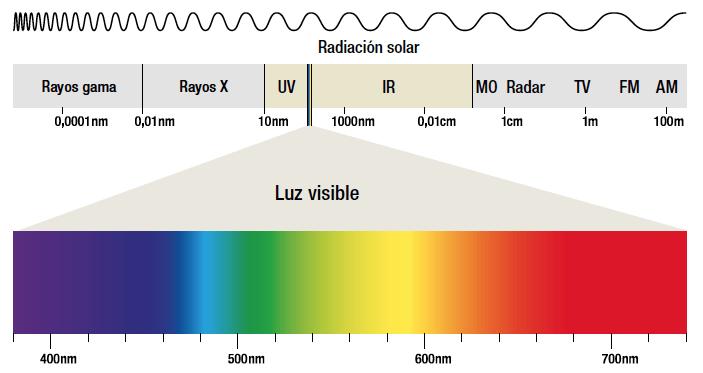 Luz ultravioleta y coronavirus