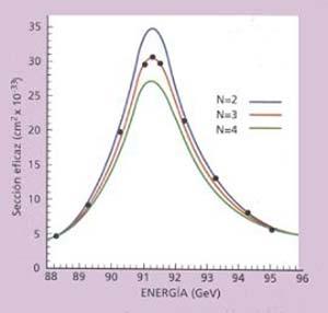 """Figura 1. Al chocar un electrón con un positrón se producen pares de quarks-antiquarks y de leptones-antileptones. Los pares de quark-antiquark forman los hadrones que son luego detectados en los calorímetros. La probabilidad de formación se mide en unidades de área y se denomina """"sección eficaz"""". La mayor probabilidad ocurre cuando el electrón y el positrón se aniquilan a una energía iguala la masa del bosón Zº (que así determina). El ancho de la distribución da idea del número de pares q-q y I-I a los que puede decaer el bosón una vez formado. Los datos de esta curva se ajustan bien si se supone que sólo hay tres familias de leptones (N=3) y son hoy la mejor evidencia de la existencia de sólo tres familias (no dos ni cuatro) en la naturaleza."""