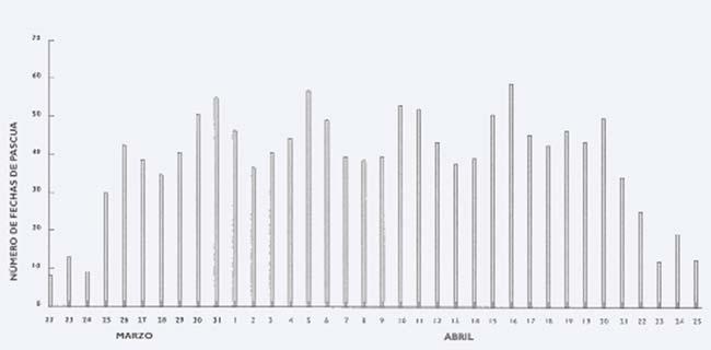 Figura 1 Distribución de frecuencias de la Fecha de Pascua entre los años 1600 y 3000.