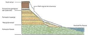 Figura 1. Perfil geológico esquemático de las barrancas del río Paraná en la Toma Vieja  (modificado de Iriondo, 1989).