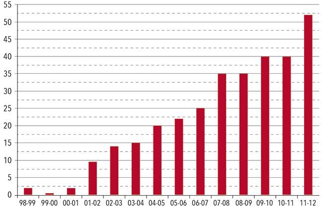 Millones de toneladas de granos almacenados en la Argentina en silos bolsa en las campañas agrícolas entre 1998 y 2012, según el INTA.