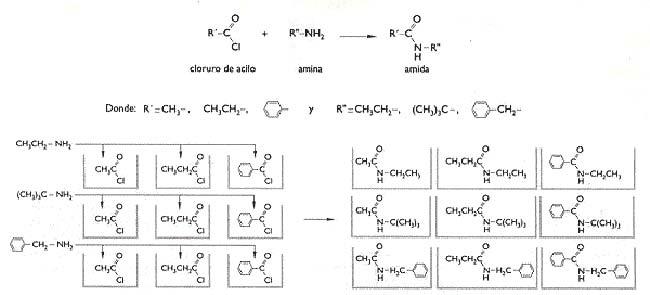 Fig 2. Síntesis combinatoria en paralelo. Se muestra la síntesis de las mismas nueve amidas que en el ejemplo de la fig 1 a partir de los mismos precursores. A diferencia de lo mostrado en la fig 1, en cada recipiente se mezcla un solo para de los nueve posibles pares distintos de amidas y cloruros de acilo y se obtiene sólo una de las nueve posibles amidas distintas por recipiente.