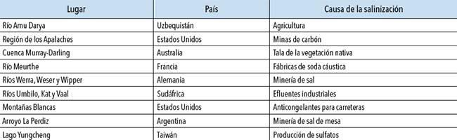 Causas de salinización secundaria de ríos en diversas regiones del mundo, según el artículo de Cañedo-Arguelles et al. incluido entre las lecturas sugeridas.