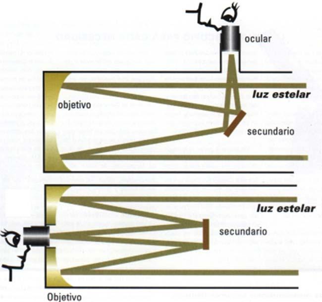 Arriba: Fig. 1. Corte transversal de un telescopio newtoniano, que muestra los elementos ópticos y el camino de dos rayos de luz en su interior. Abajo: Fig. 2. Corte transversal de un telescopio Cassegrain
