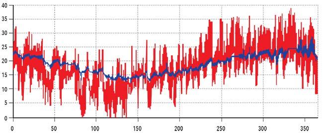Figura 2. Resultados de la medición diaria de la temperatura del aire a la entrada (en rojo) y salida (en azul) de un tubo de 20cm de diámetro y 75m de longitud enterrado a 2m de profundidad en Tortuguitas, en los suburbios de Buenos Aires. Los registros se obtuvieron en forma horaria a lo largo de 365 días a partir del 16 de marzo de 2012. Las unidades del eje vertical son °C; en el eje horizontal se indican los días.