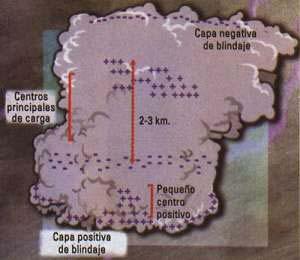 Fig 9. Estrucutura eléctrica de una nube de tormenta, con los tres centros de cargas y capas de blindaje.