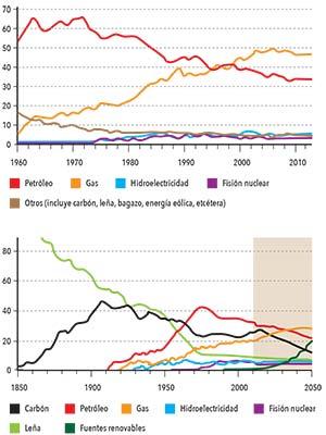 Figura 1 (arriba). Evolución del consumo de energía primaria en la Argentina entre 1960 y 2013. Los valores del eje vertical son porcentajes. Se aprecia que el gas natural se convirtió en la fuente dominante a partir de 1999. Datos de la Secretaría de Energía de la Nación. Figura 2 (abajo). Evolución del consumo de energía primaria en el mundo entre 1850 y 2010, con una estimación hasta 2050. Datos de la Agencia Internacional de la Energía.