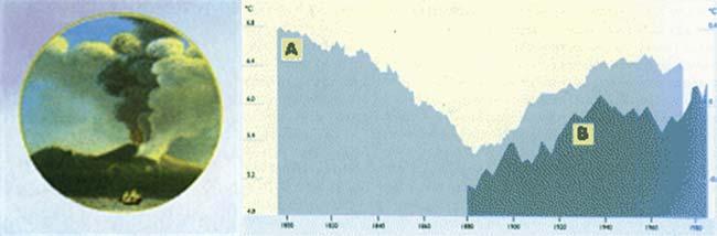 FIG 3 A. TEMPERATURA MEDIA ANUAL DEL AIRE, MEDIDA DESDE 1790 EN LA ESTACION METEOROLOGICA DEL MONTE HOHENPEISSEN, SITUADA A 1000 METROS DE ALTITUD EN LOS ALPES BAVAROS (SE TOMO PROMEDIO DE 30 AÑOS PARA SUAVIZAR LA CURVA) B. VARIACION DE LA TEMPERATURA MEDIA GLOBAL DEL AIRE. CALCULADA POR JONES Y SUS COLABORADORES EN 1988 Y TOMADA DE UNA PUBLICACION DE ROTH DE 1991